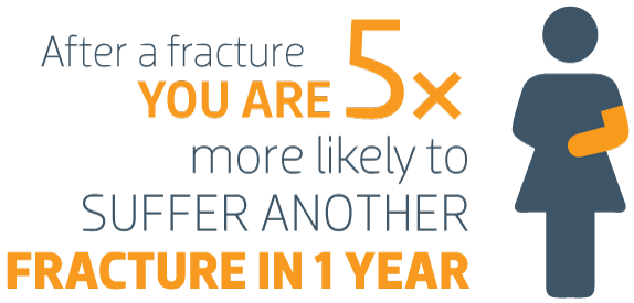 5x more likely to suffer another fracture within a year