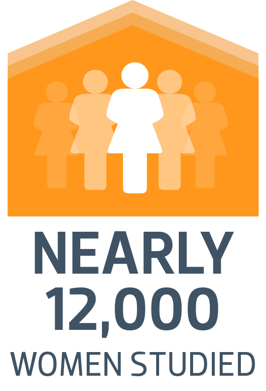 nearly 12,000 women studied